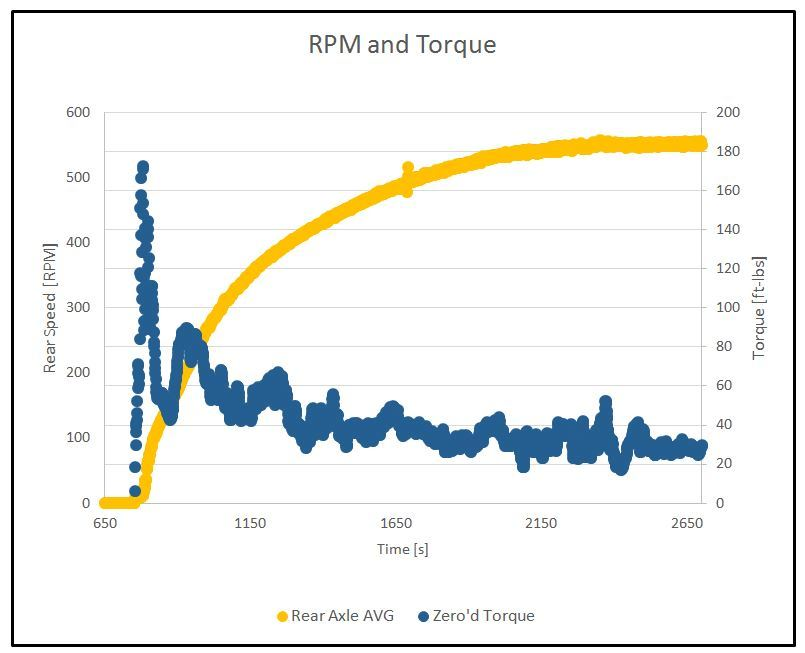 This RPM and torque curve data was generated from the TorqueTrak monitoring device utilized by a SAE Baja team.