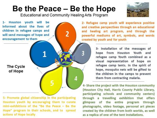 Cycle of Hope image