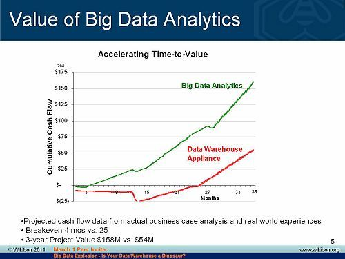 Case Study In Big Data Using MPP Architectures